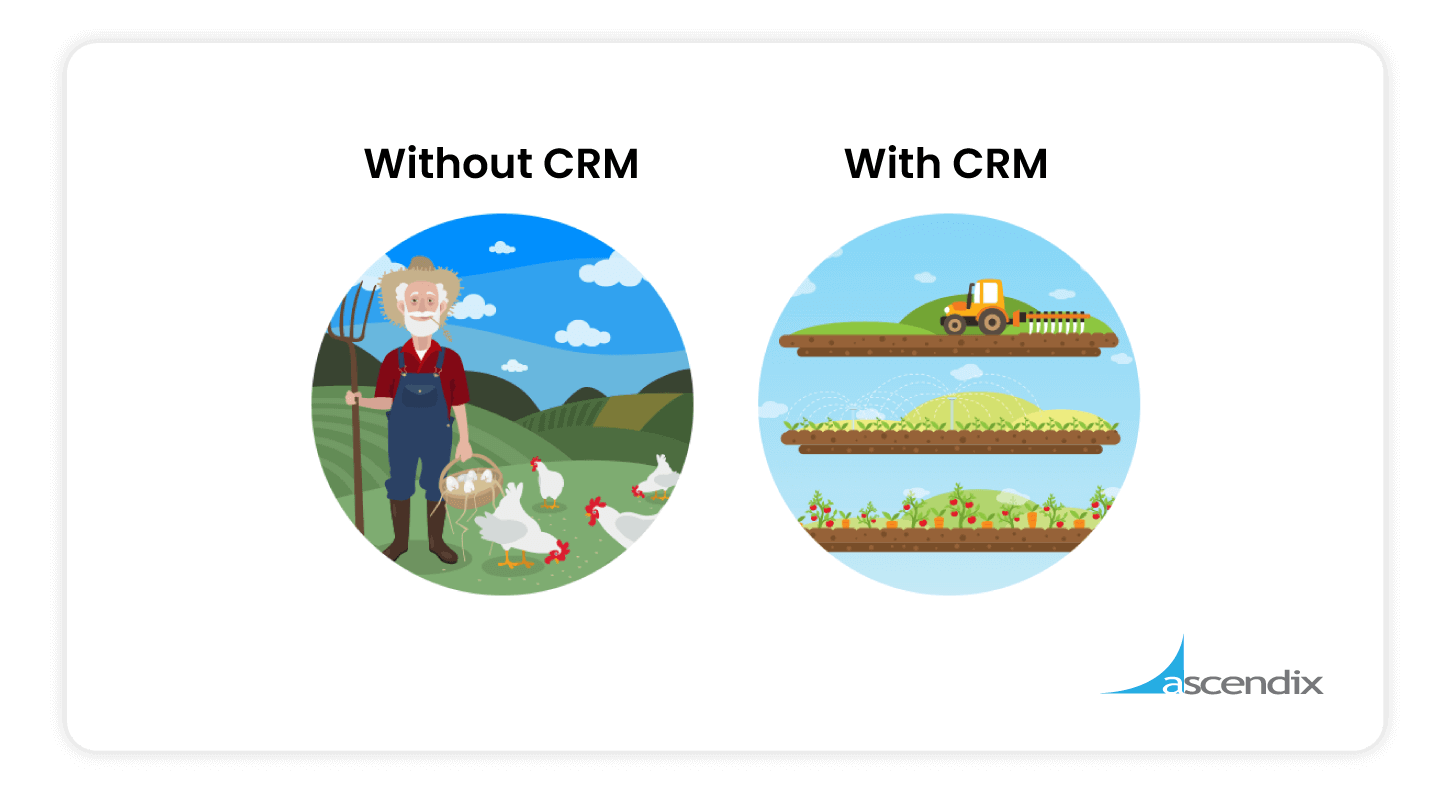 Comparison of Running-the-Business-Without-and-With-CRM