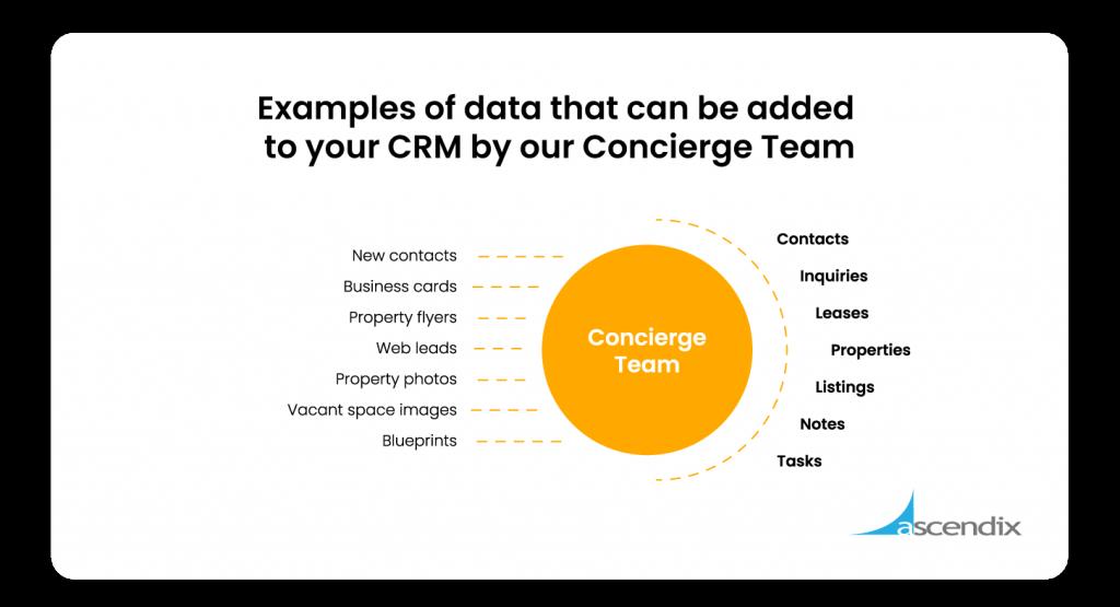 Data Entry Services by Ascendix Concierge Team
