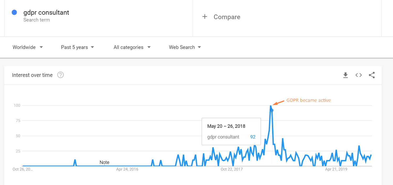 GDPR consultant searches google trends