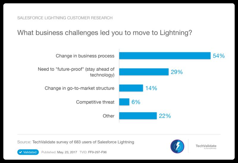 Salesforce Lightning Customer Research