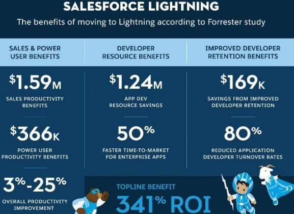 Salesforce Lightning Migration Benefits