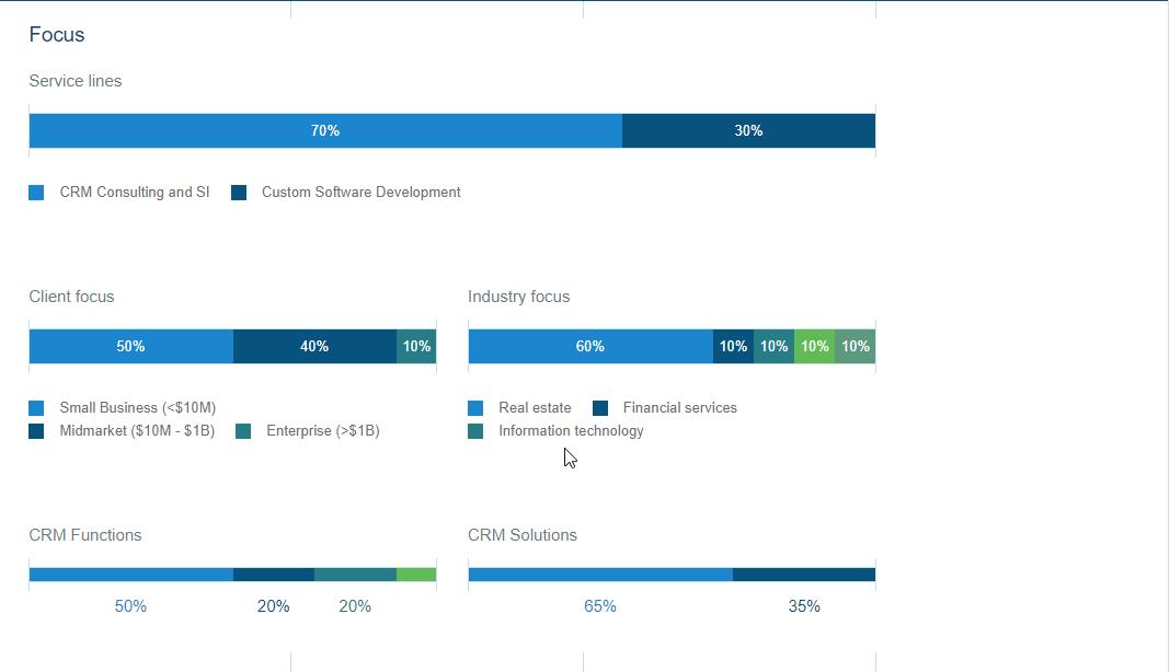 Ascendix-Service-Focus-on-Clutch-Profile