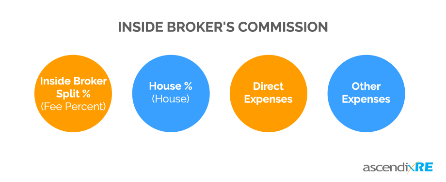 how to calculate inside broker's commission