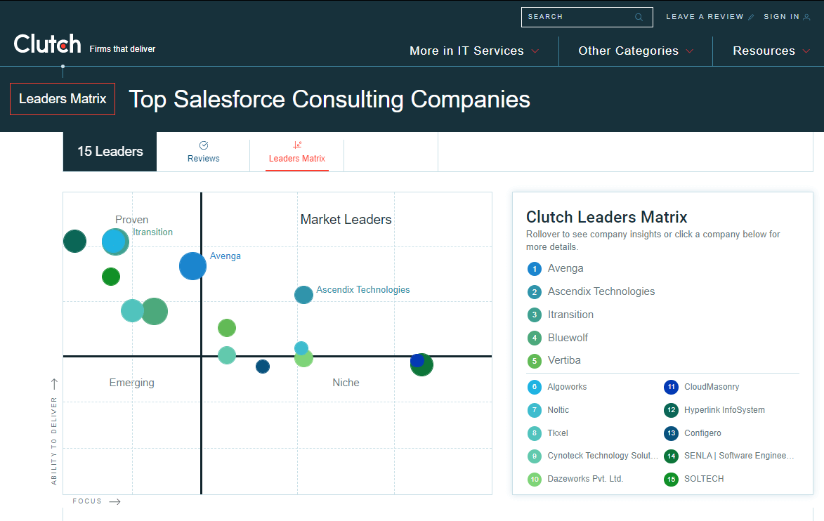 Top-Salesforce-Consulting-Companies-Leaders-Matrix