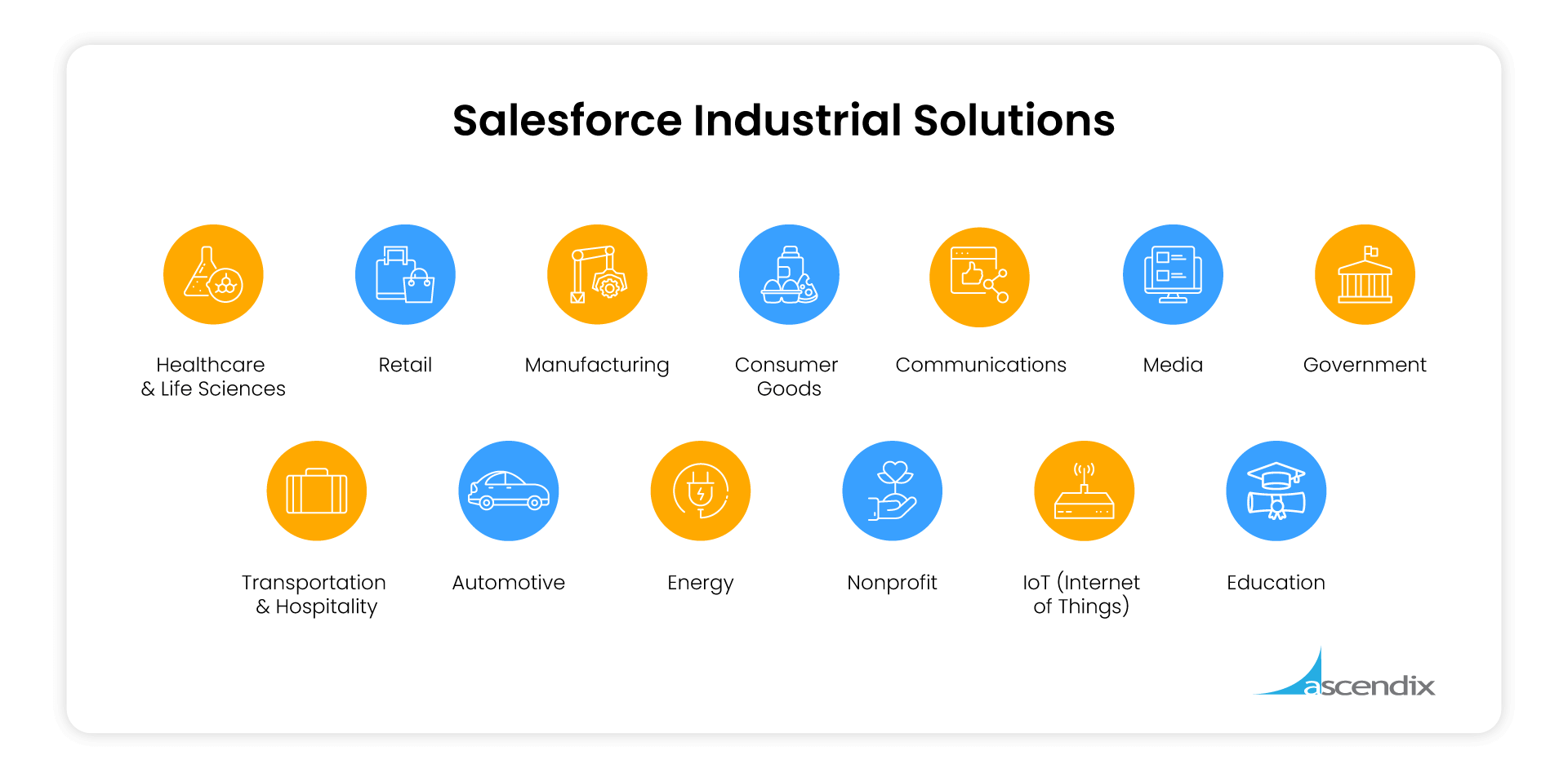 Salesforce Industrial Solutions