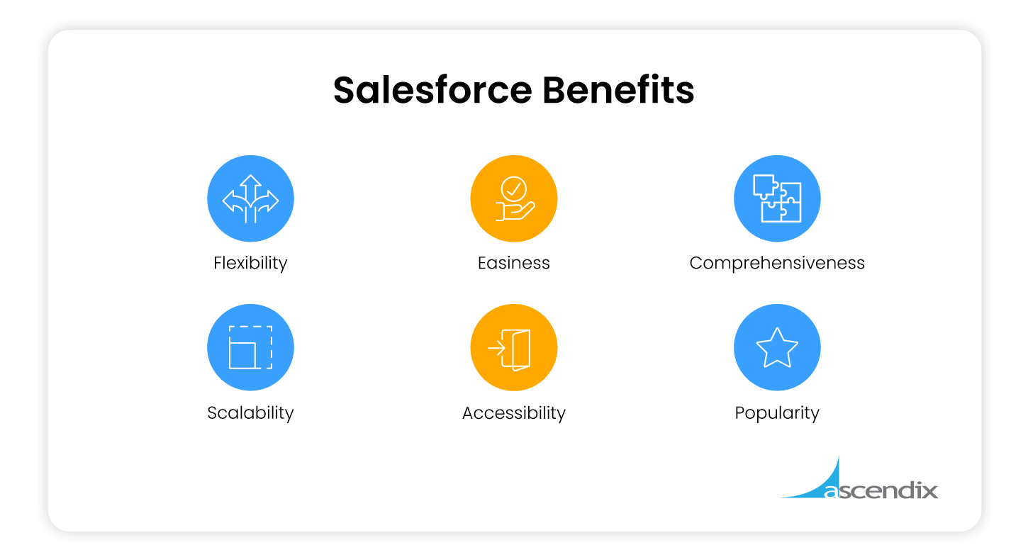 What Salesforce is Used for