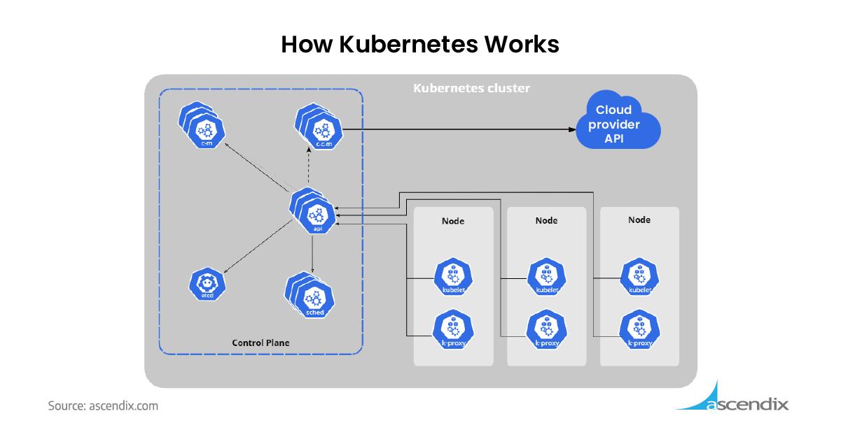 How Kubernetes Works