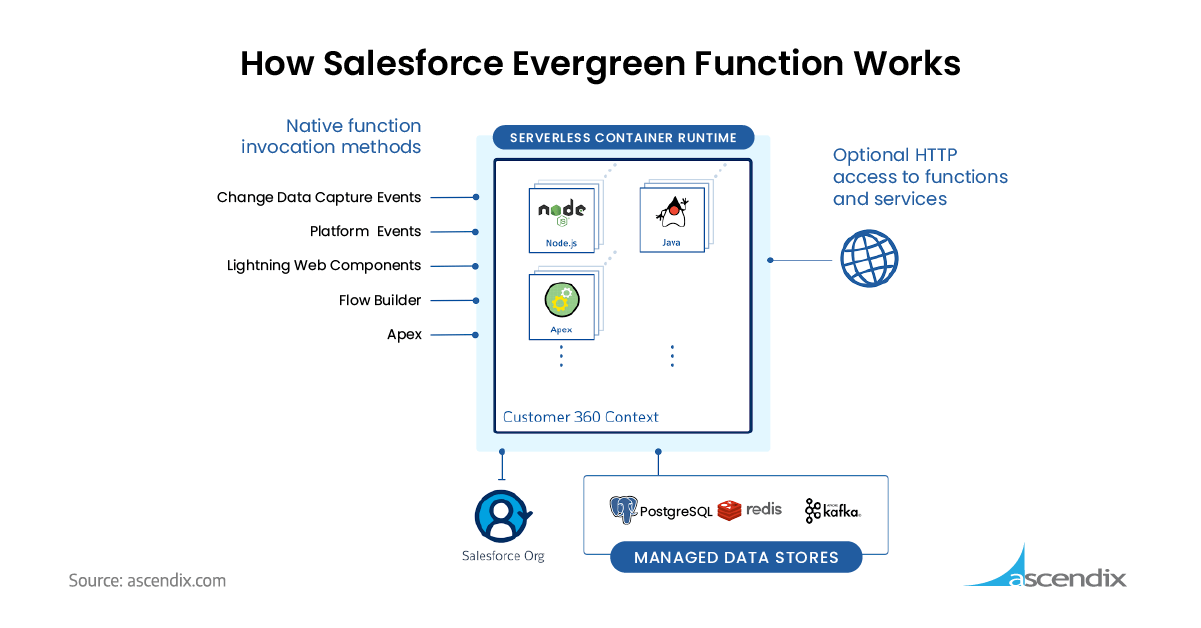 How Salesforce Evergreen Function Works