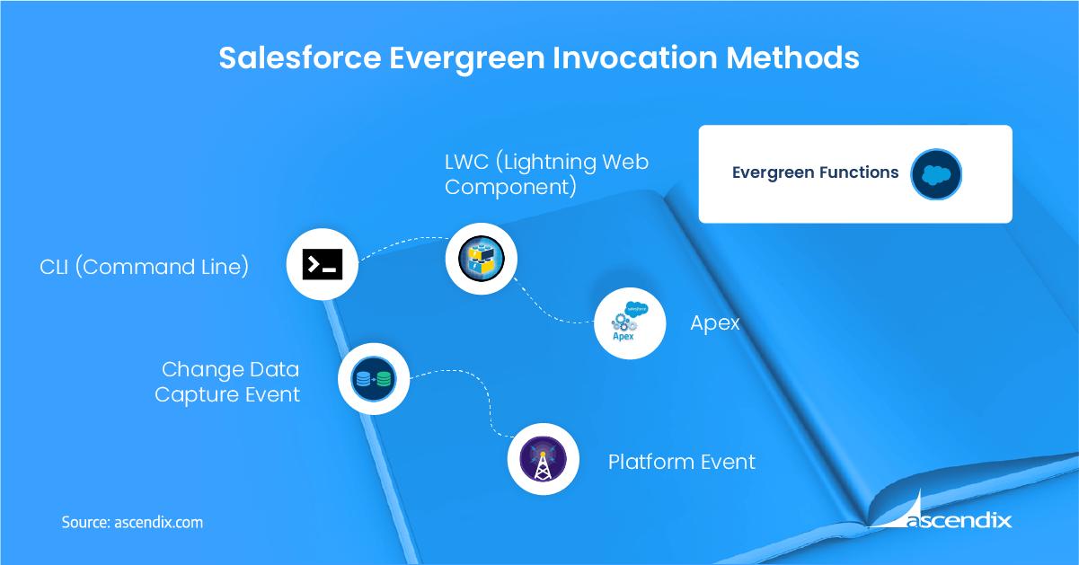 Salesforce Evergreen Invocation Methods