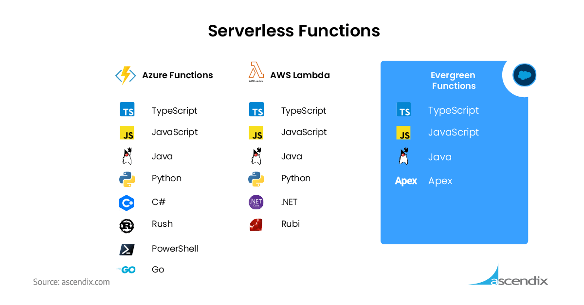 Serverless Salesforce Evergreen Function Alternatives