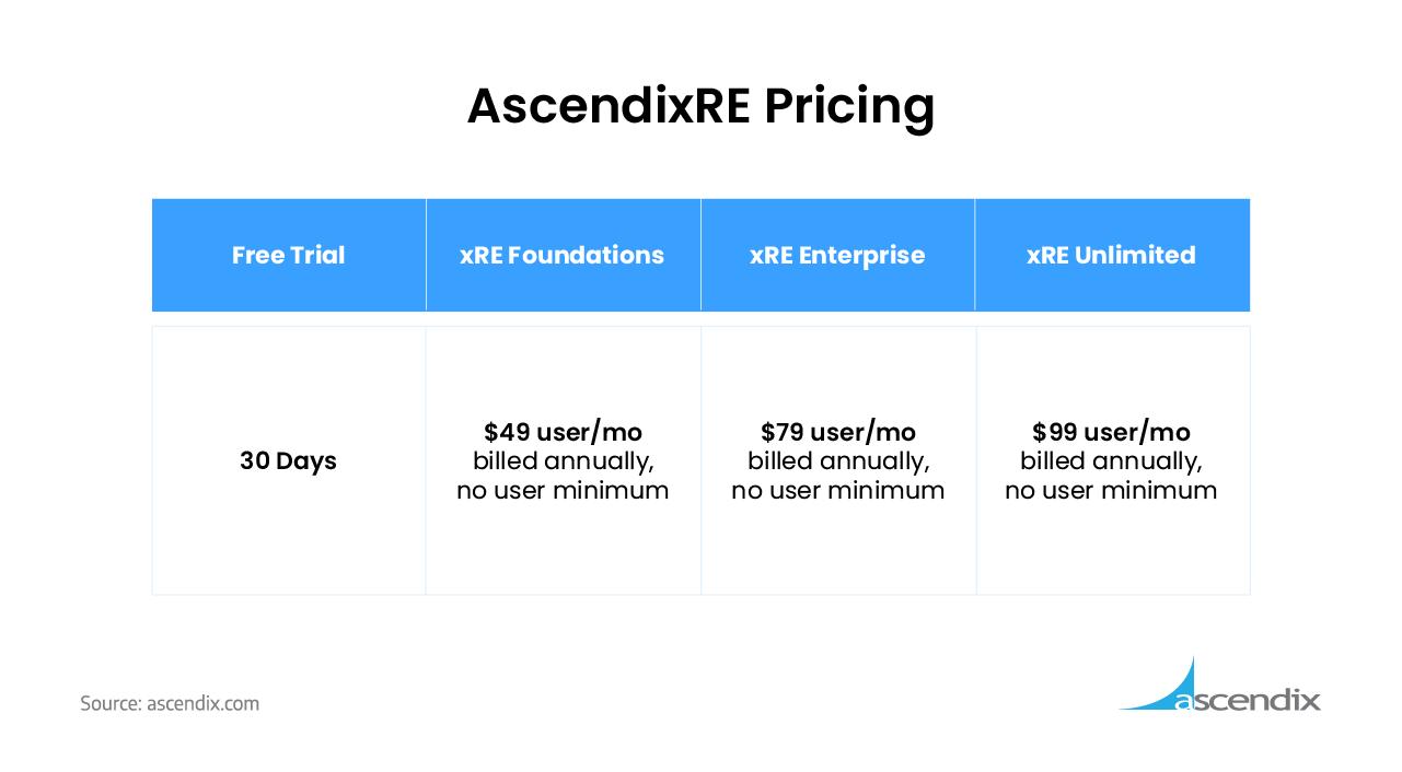 AscendixRE CRM Pricing
