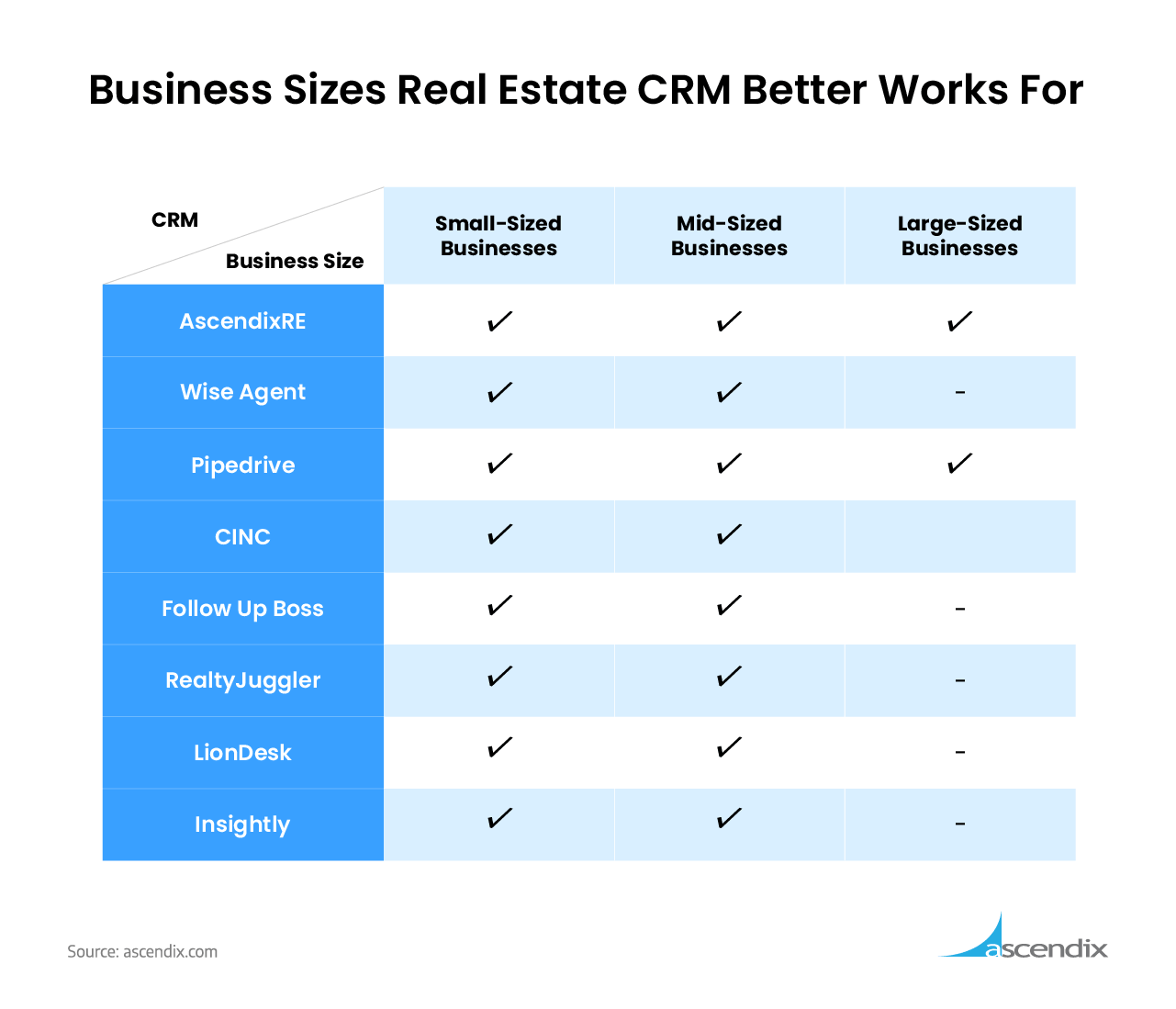Business-Sizes-Real-Estate-CRM-Better-Works-for