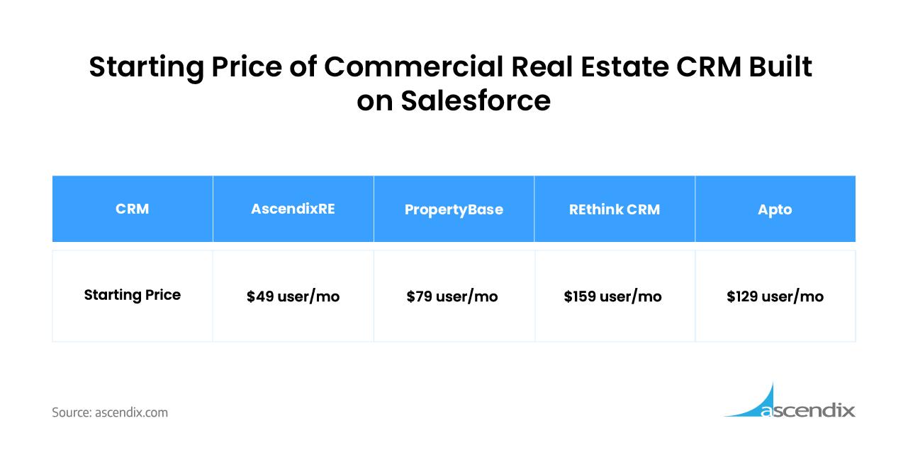 Commercial Real Estate CRM Built on Salesforce Pricing Comparison