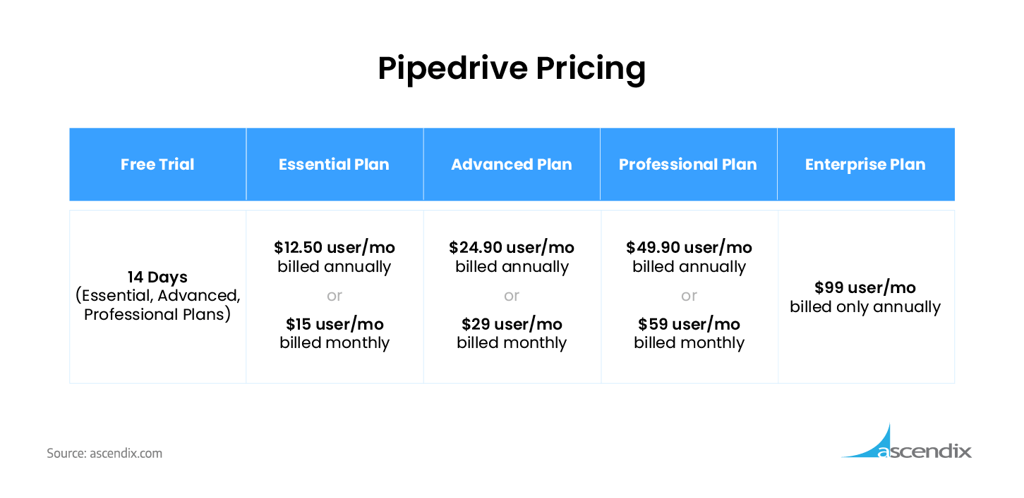 Pipedrive-CRM-Pricing