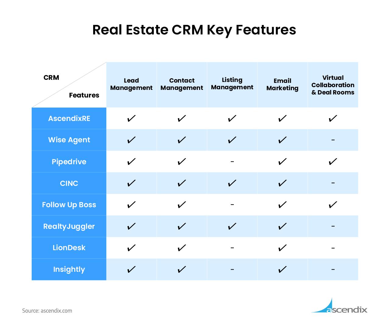 Real-Estate-CRM-Key-Features-Comparison