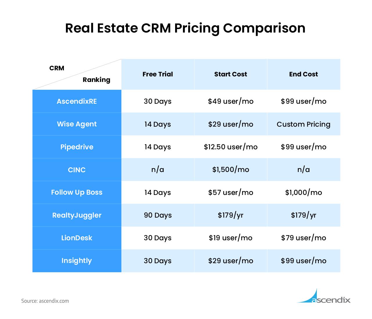 Real-Estate-CRM-Pricing-Comparison