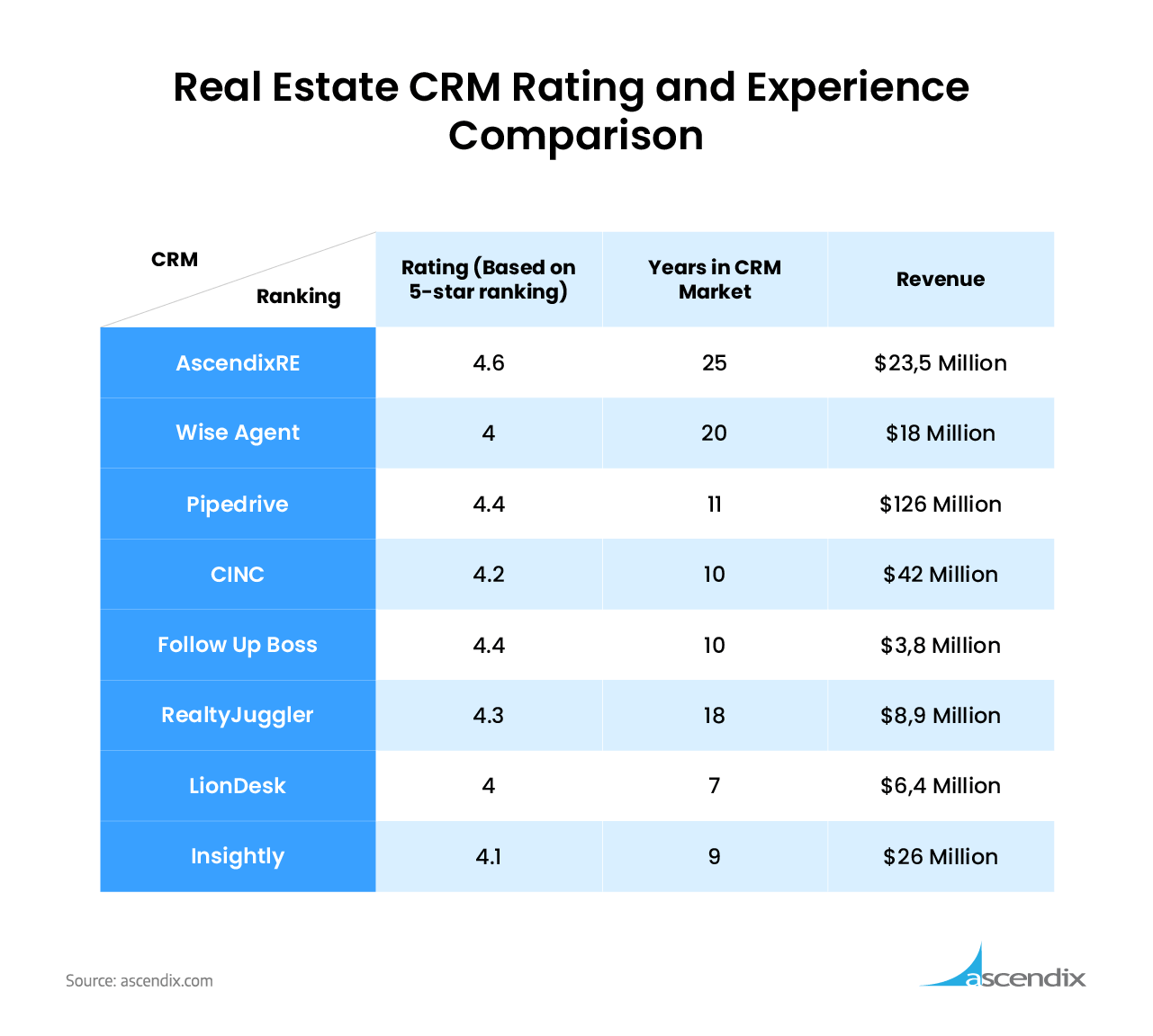 Real-Estate-CRM-Rating-Comparison