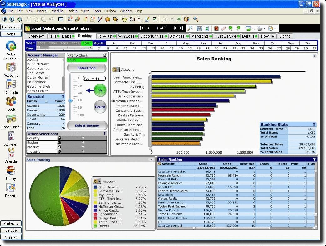 SalesLogix Visual Analyzer Screenshot