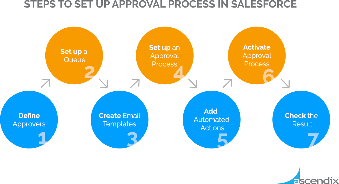 7 Steps to Set Up Approval Process in Salesforce