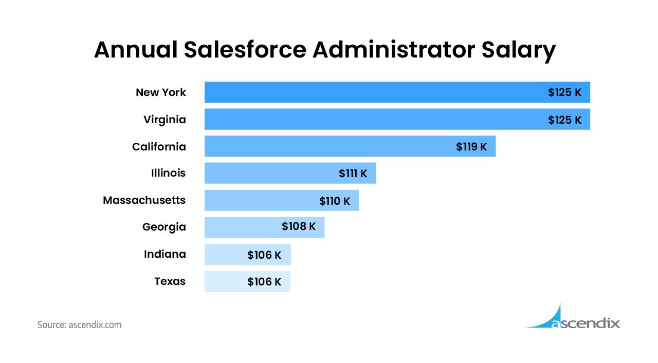 Annual Salesforce Administrator Salary