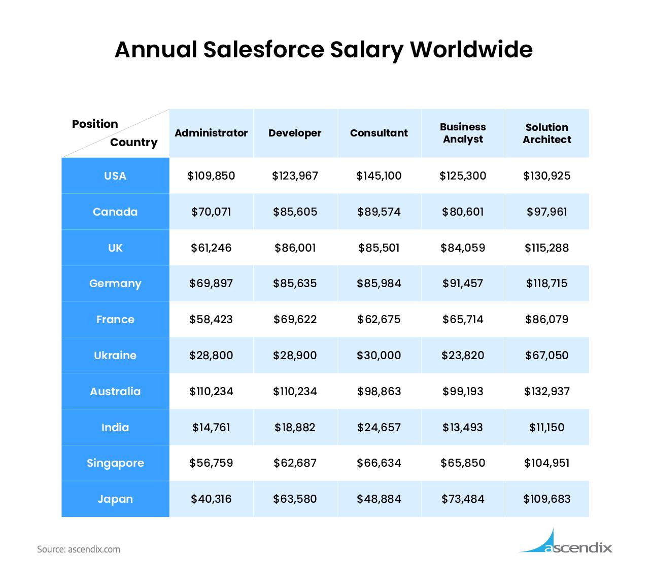 Annual Salesforce Salary Worldwide