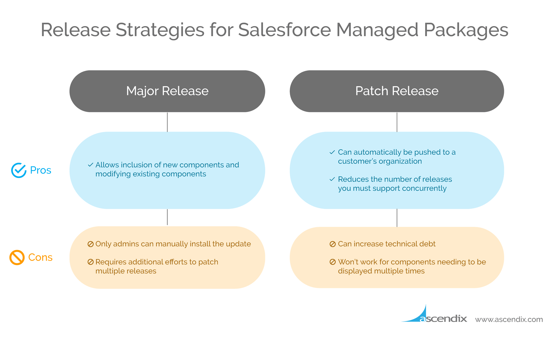 Ascendix-Technologies-Salesforce-managed-package-release-strategies