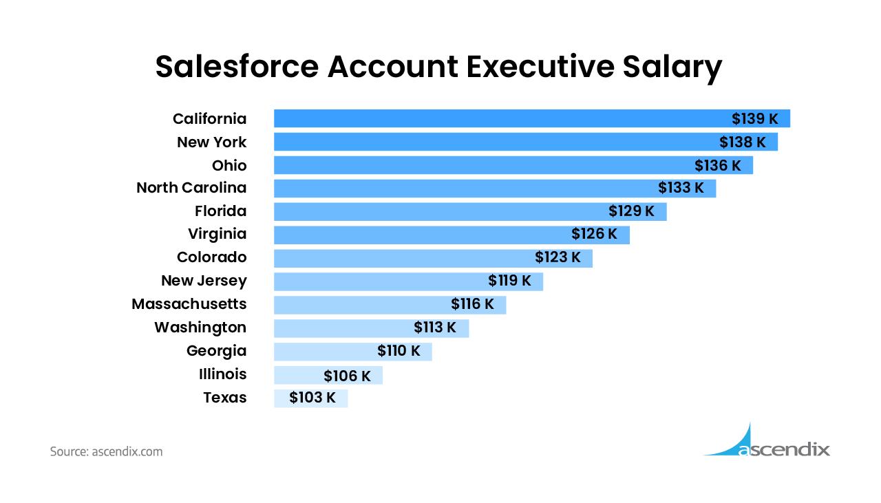 Average Salesforce Account Executive Salary