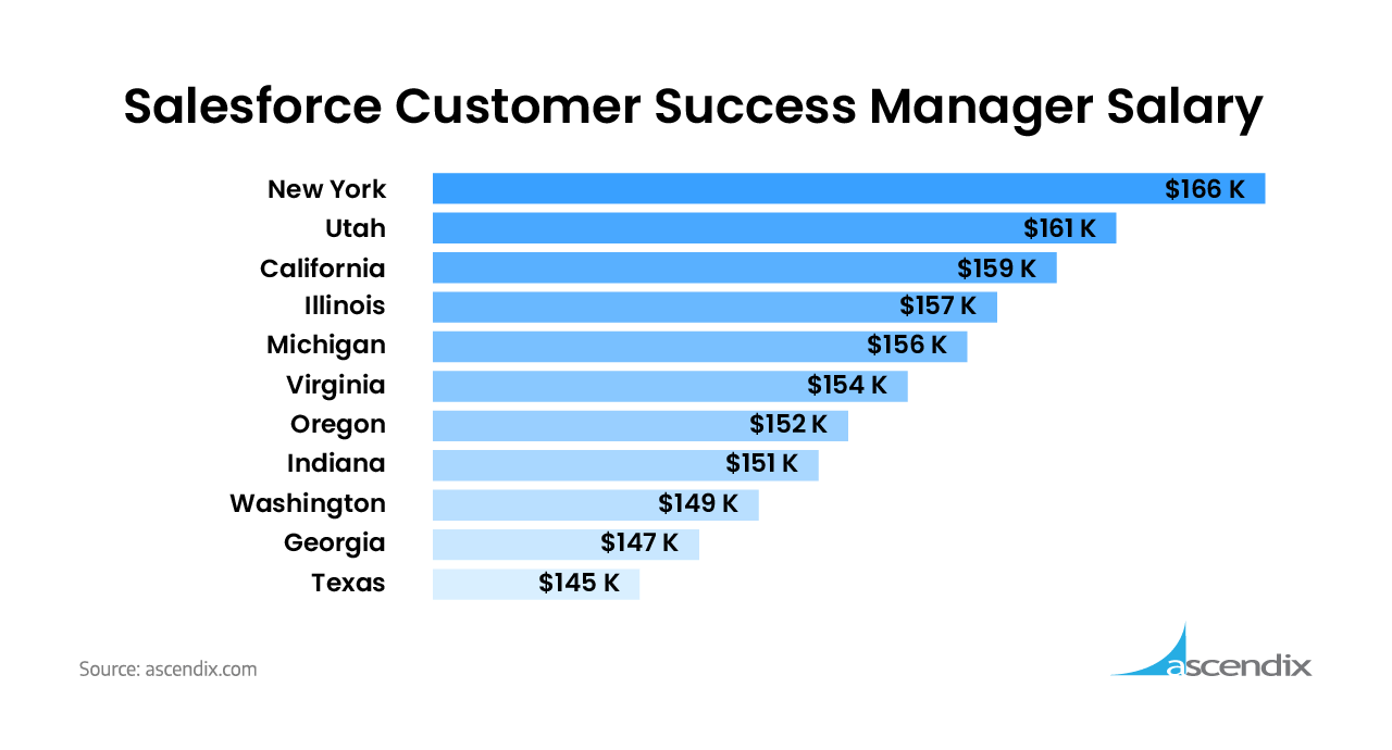 Average Salesforce Customer Success Manager Salary