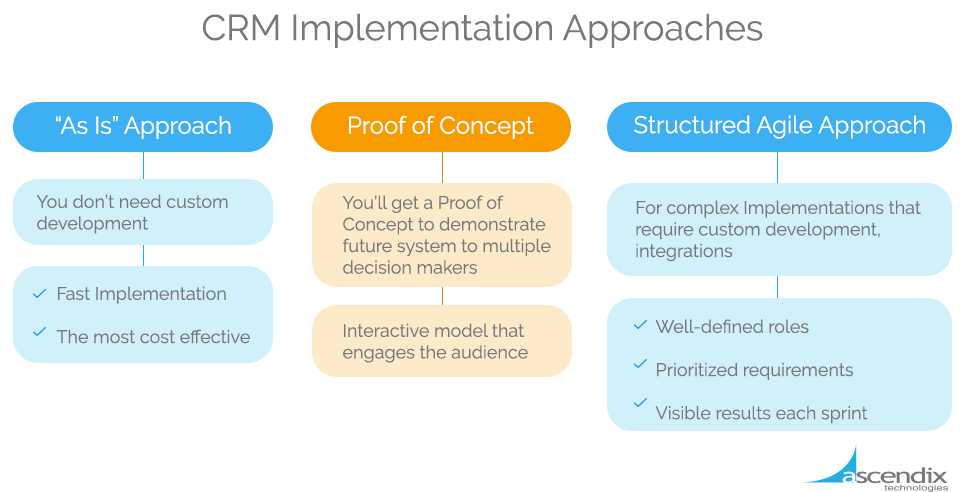 CRM Implementation Approaches