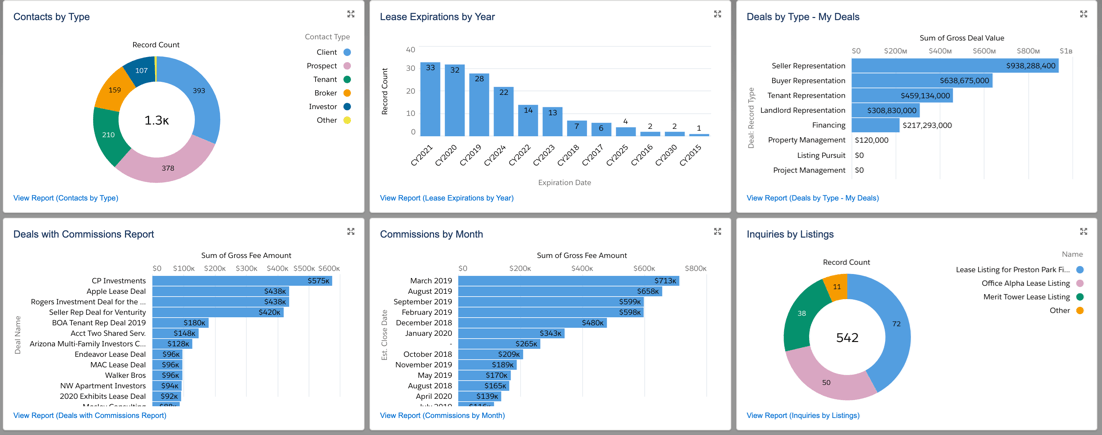Example of Data Representation in a Commercial Real Estate CRM AscendixRE