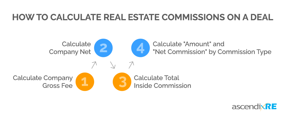 How to Calculate Real Estate Commissions on a Deal