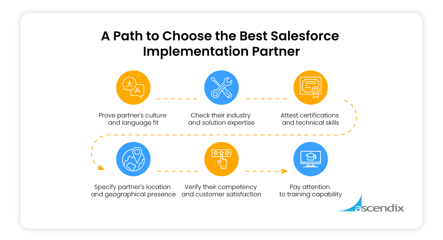 How to Choose the Best Salesforce Implementation Partner