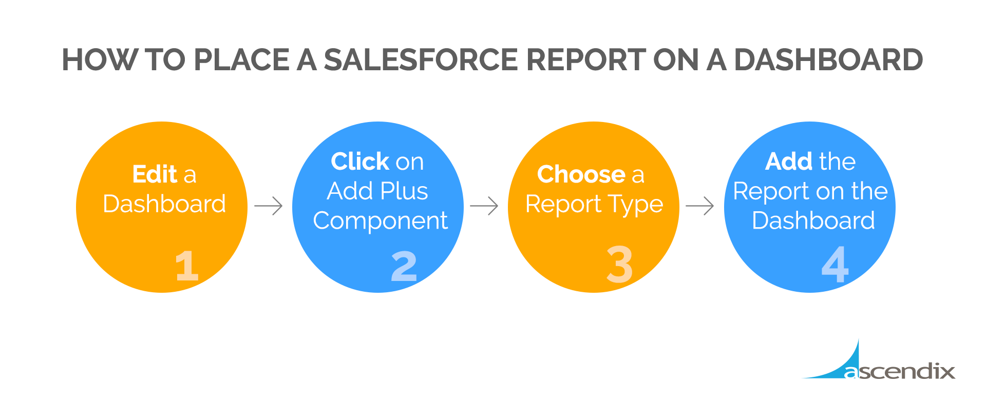 How to Place a Salesforce Report on a Dashboard