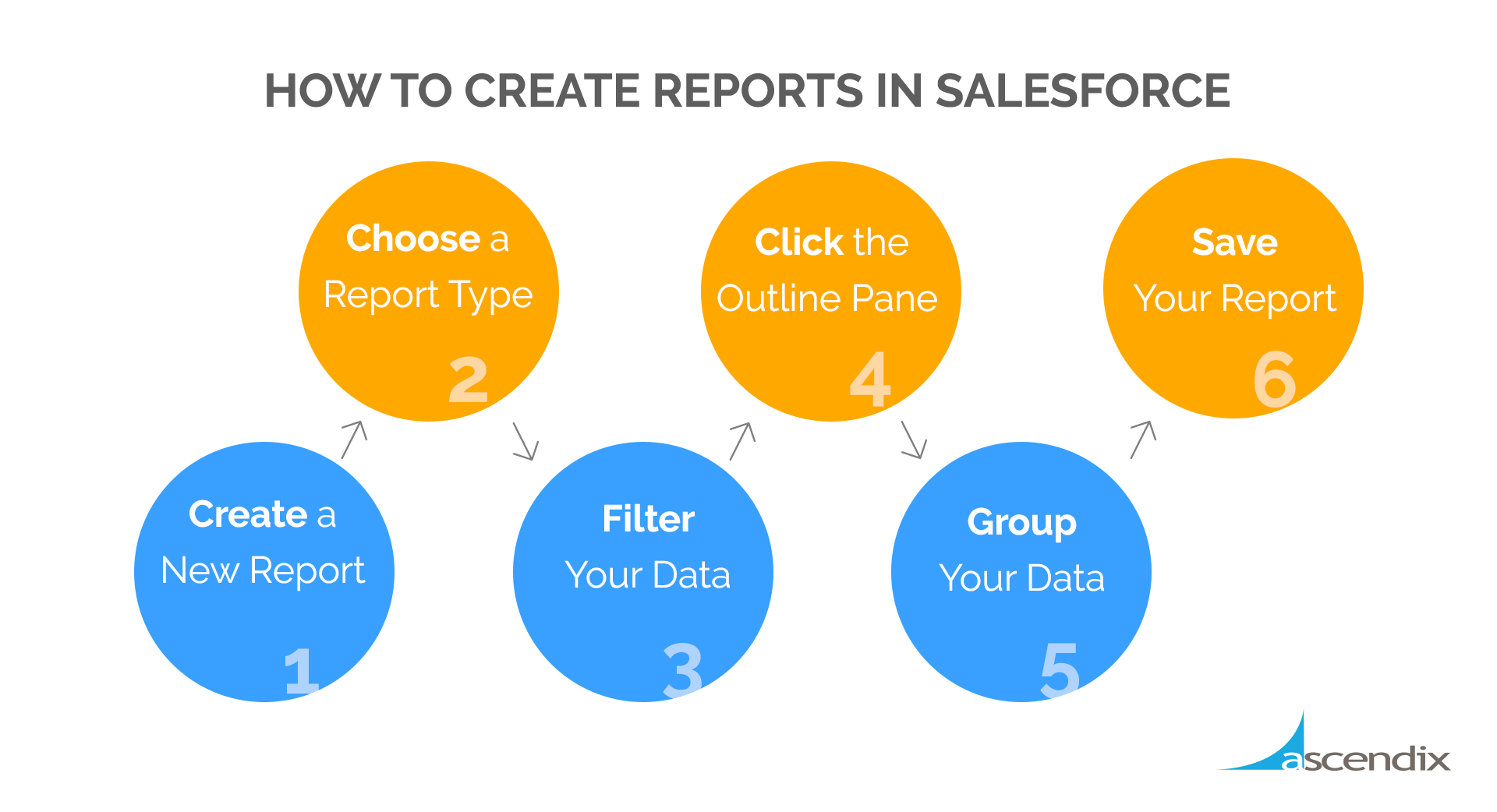How to create reports in Salesforce