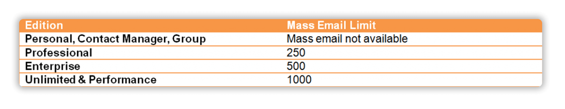 Mass Email Limits in Salesforce Editions