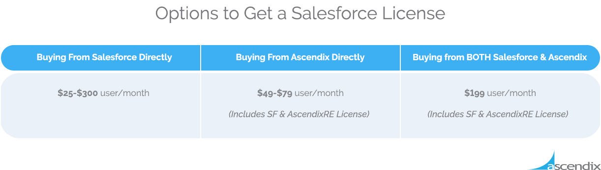 Options to Get a Salesforce License