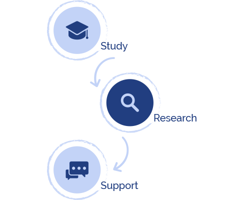 Process CRM Support