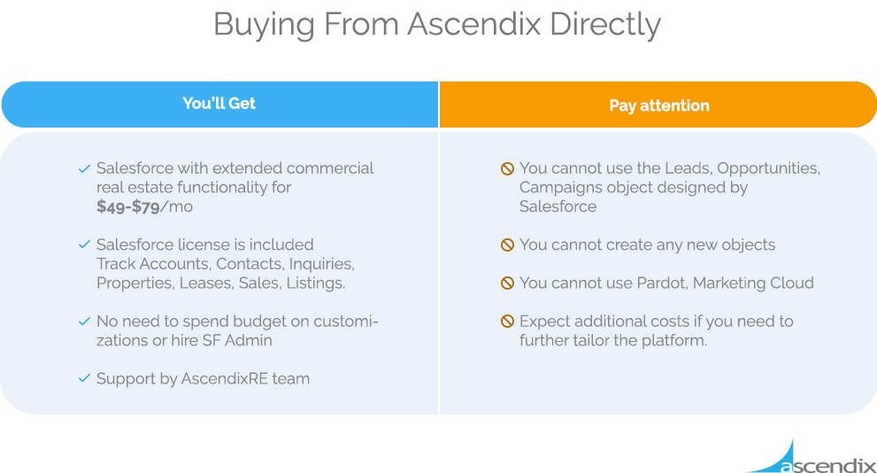 Pros and Cons of Buying a Salesforce License from Ascendix