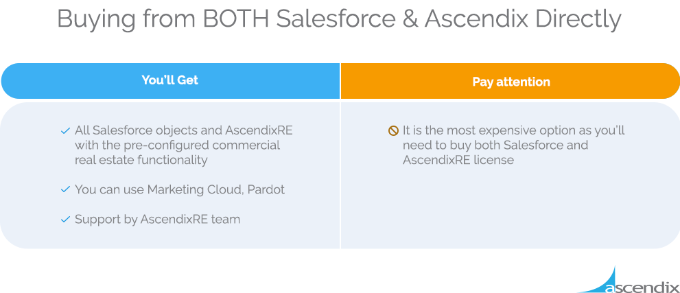 Pros and Cons of Buying from BOTH Salesforce & Ascendix Directly