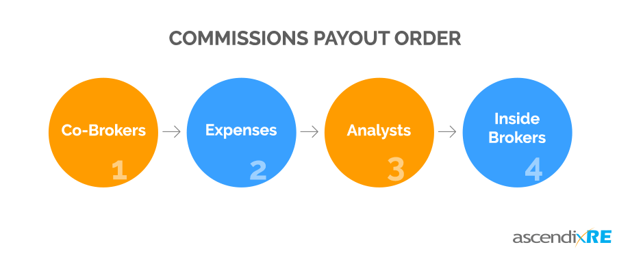 Real Estate Commissions Payout Order