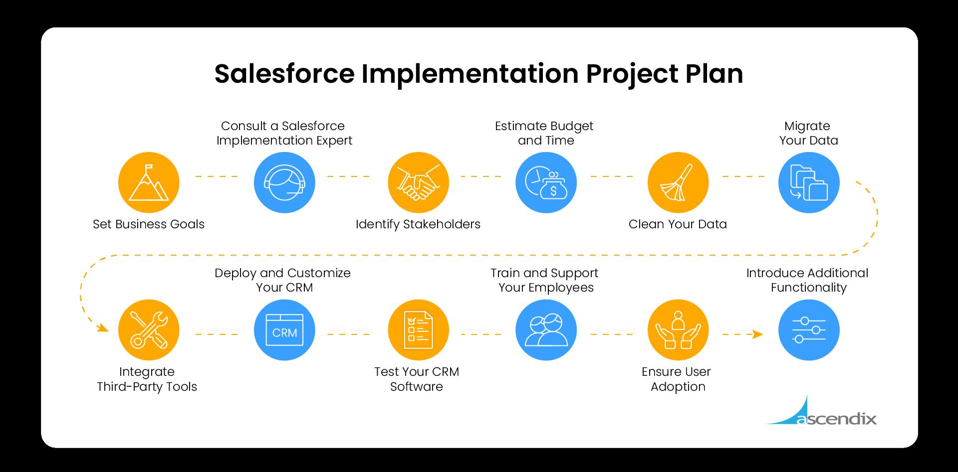 Salesforce Implementation Project Plan