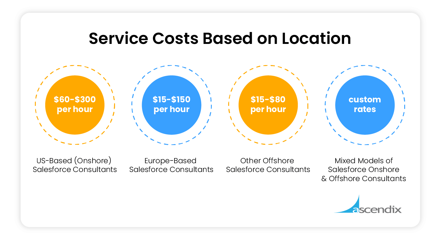 Salesforce Implementation Service Cost Based on Location