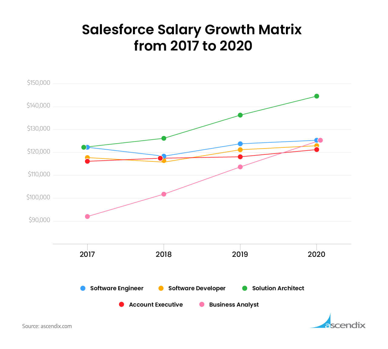 Salesforce Salary Growth Matrix from 2017 to 2020