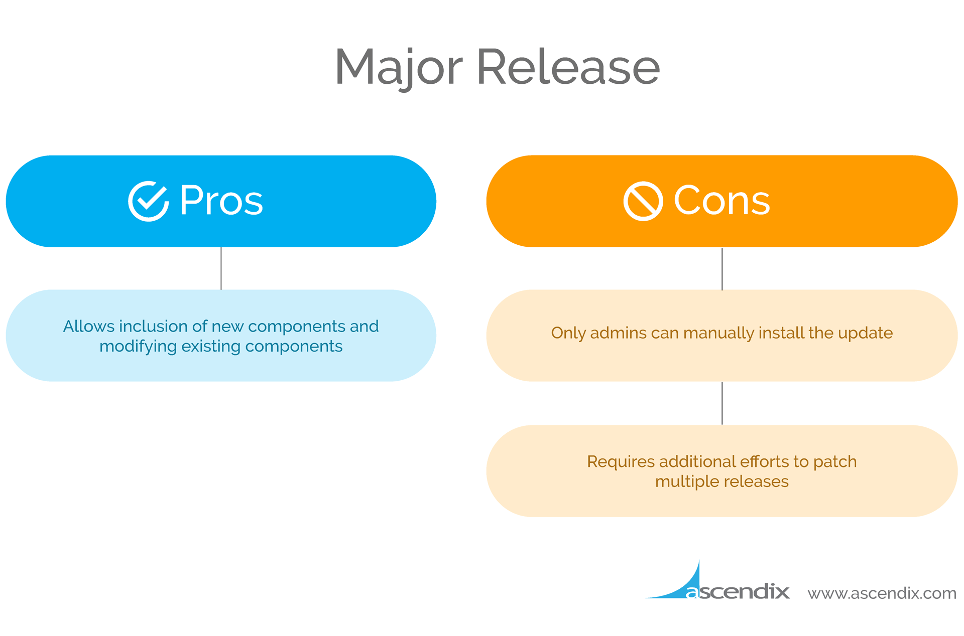 Salesforce-managed-package-major-update-pros-and-cons-Ascendix-Technologies