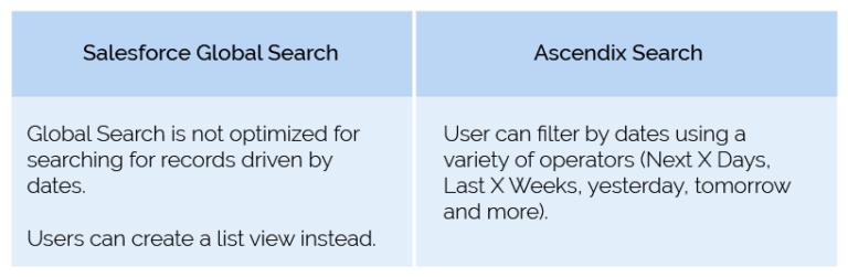 Salesforce vs Ascendix Search comparison
