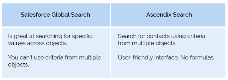 Searching using criteria that involves more than one object Salesforce vs Ascendix Search