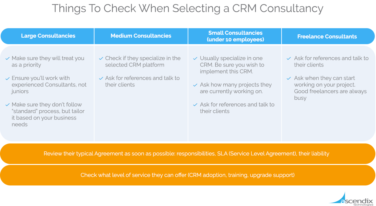 Things to Check When Selecting a CRM Consultancy