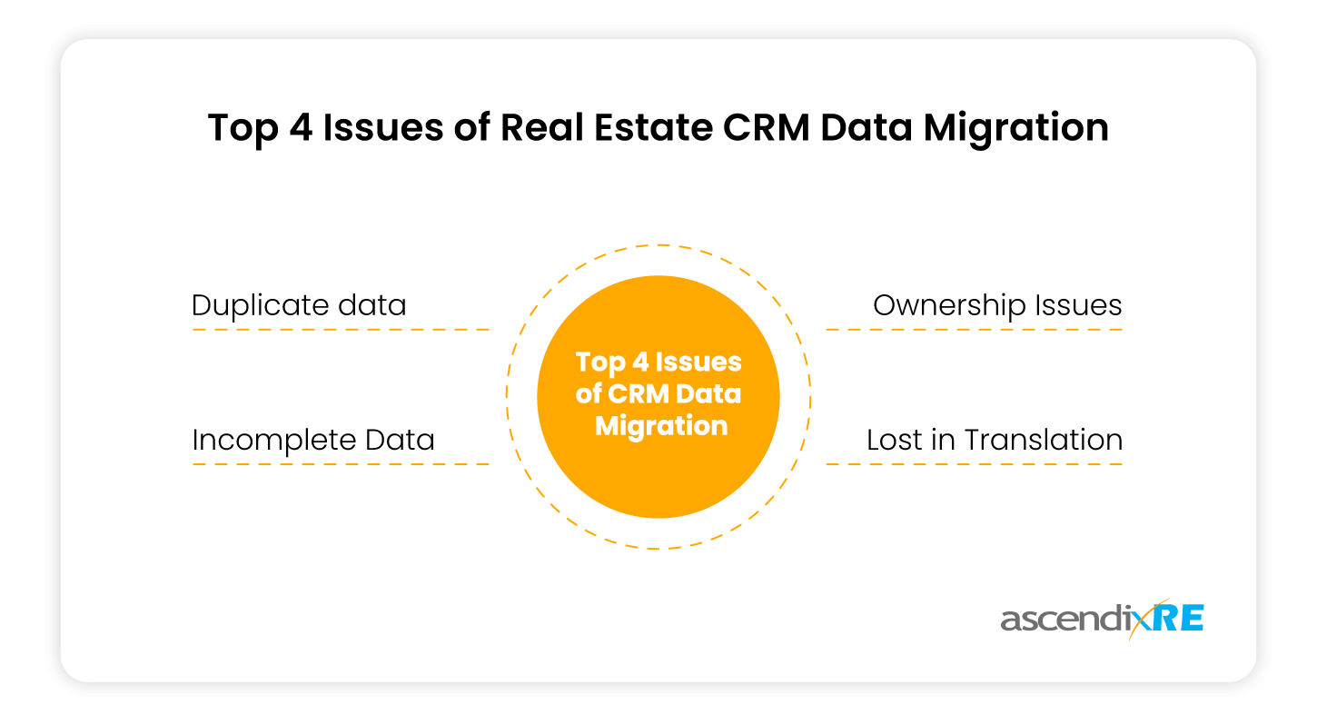Top-4-Issues-of-Real-Estate-CRM-Data-Migration