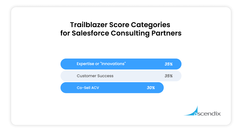 Trailblazer Score Categories