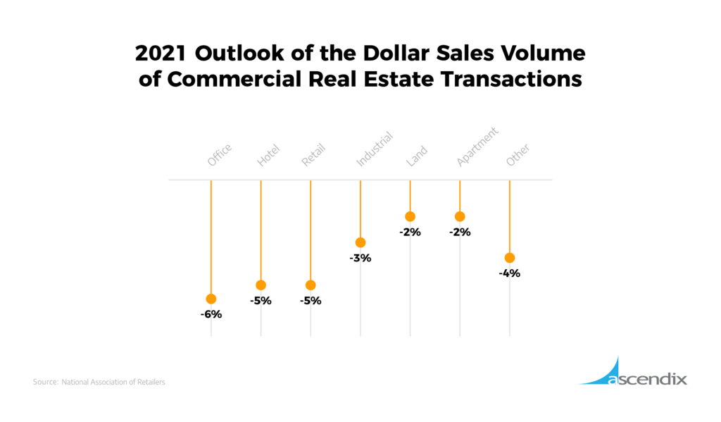 2021 Outlook of the Dollar Sales Volume of Commercial Real Estate Transactions